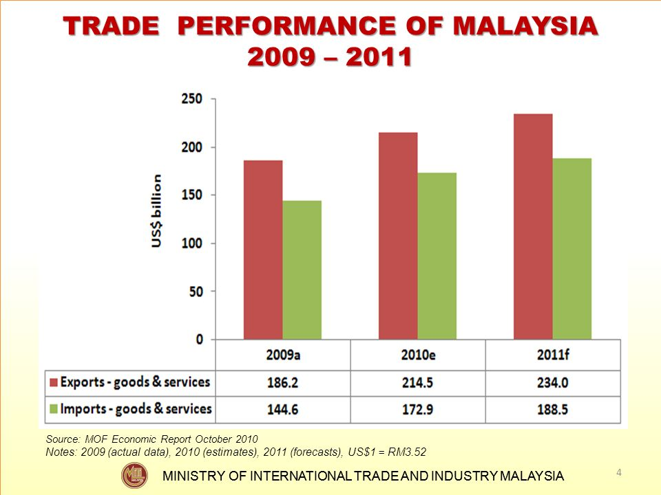 TRADE PERFORMANCE OF MALAYSIA 2009 – 2011
