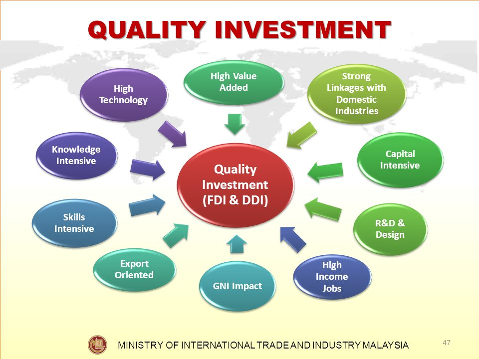 QUALITY INVESTMENT Quality Investment (FDI & DDI) High Value Added