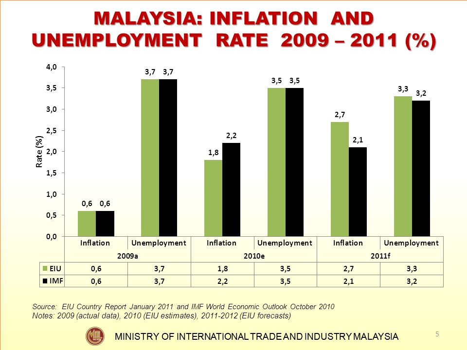 MALAYSIA: INFLATION AND UNEMPLOYMENT RATE 2009 – 2011 (%)