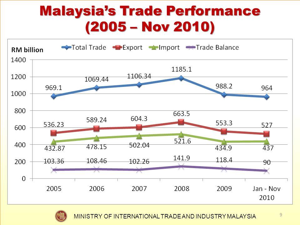 Malaysia's Trade Performance (2005 – Nov 2010)