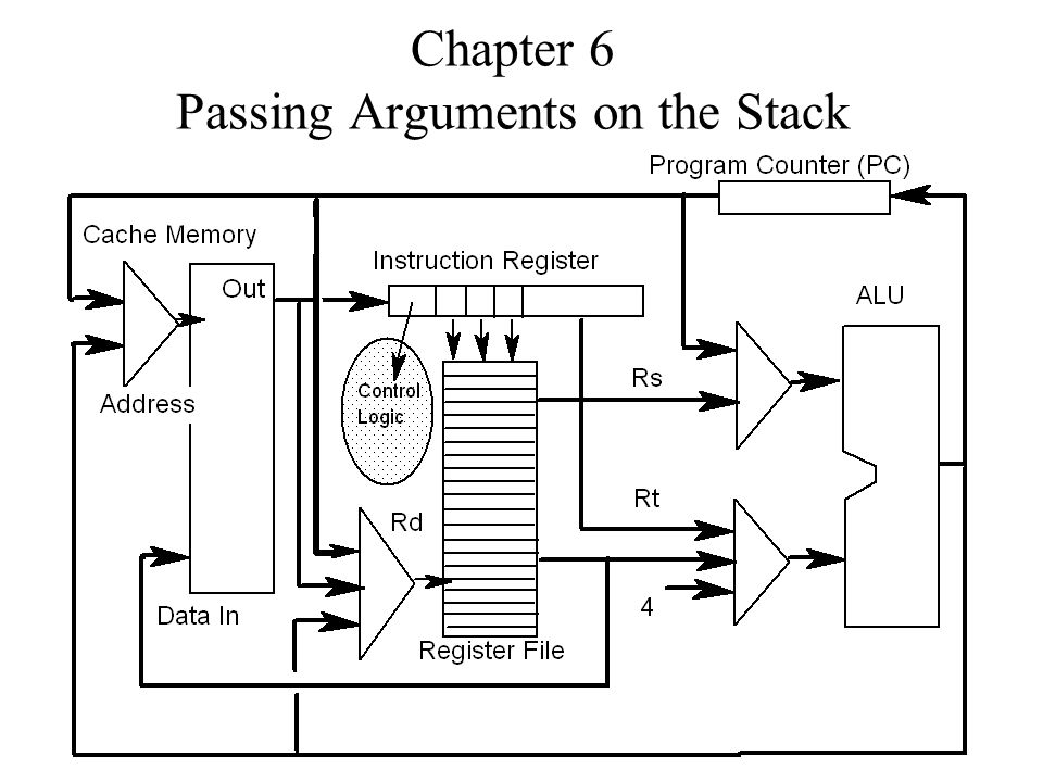 Chapter 6 Passing Arguments on the Stack