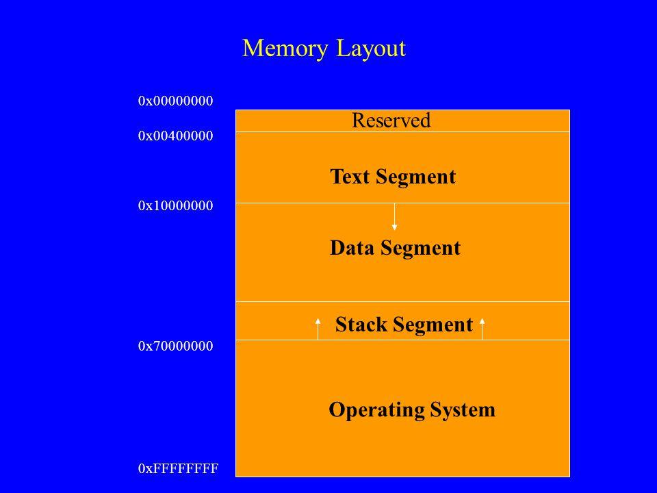 Memory Layout Reserved Text Segment Data Segment Stack Segment