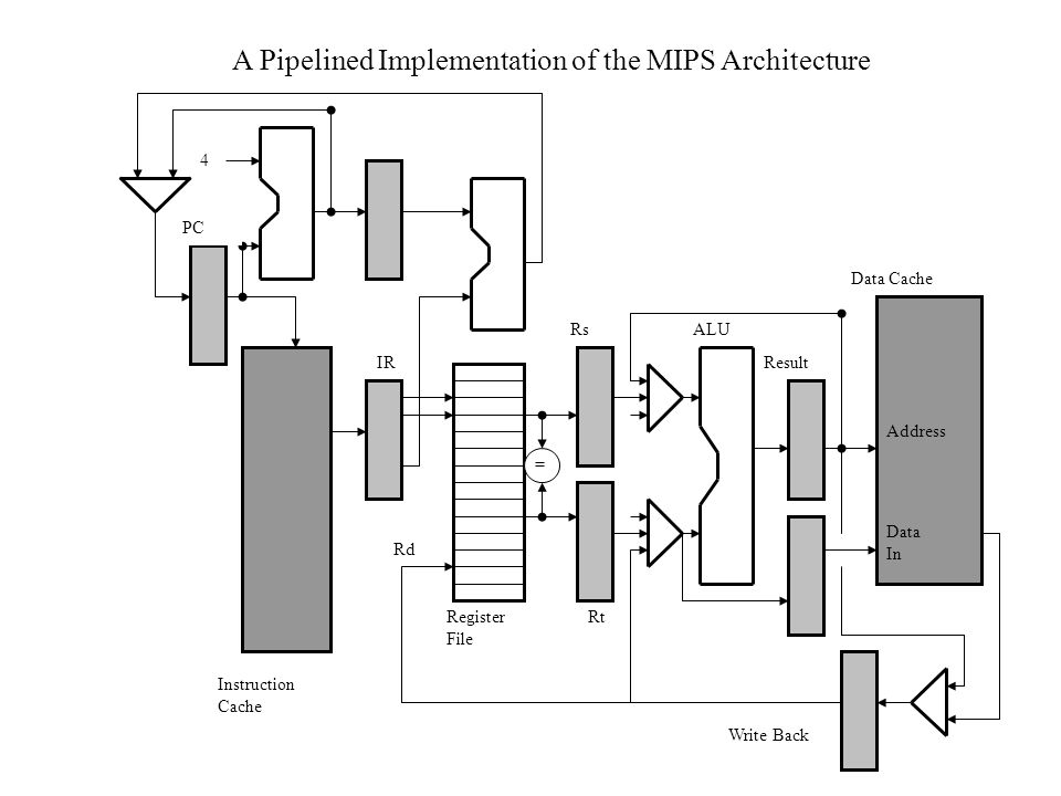 A Pipelined Implementation of the MIPS Architecture