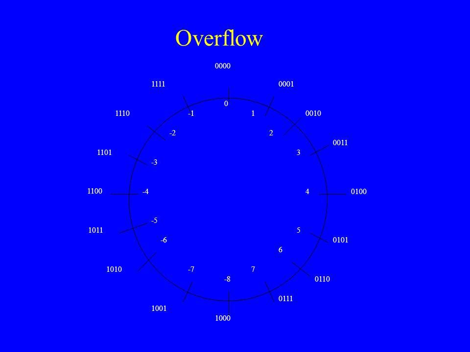 Overflow 0000. 0010. 0001. 0011. 0100. 0101. 0110. 0111. 1000. 1001. 1010. 1011. 1101. 1110.