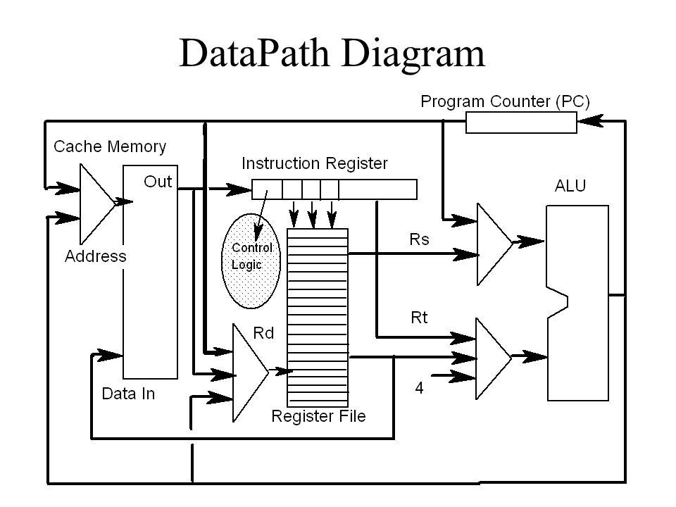 DataPath Diagram