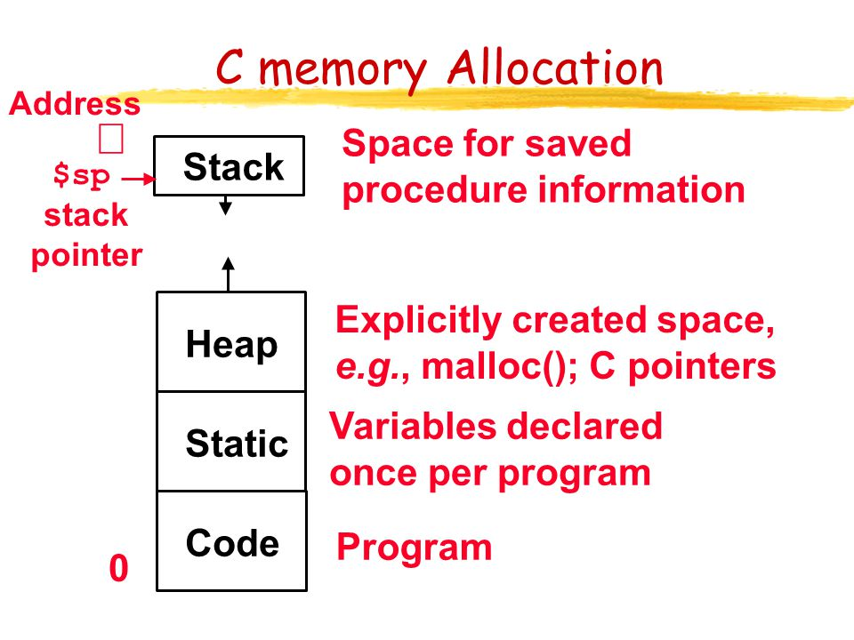 C memory Allocation ¥ Space for saved procedure information Stack