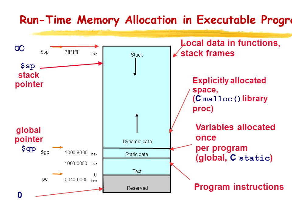 Run-Time Memory Allocation in Executable Programs