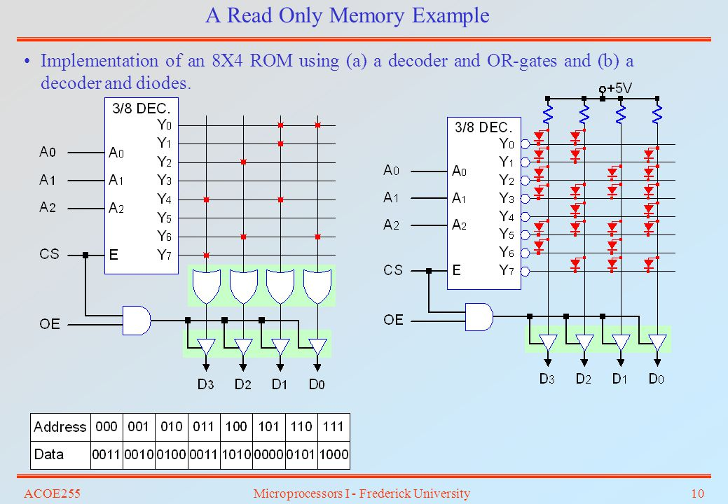 A Read Only Memory Example