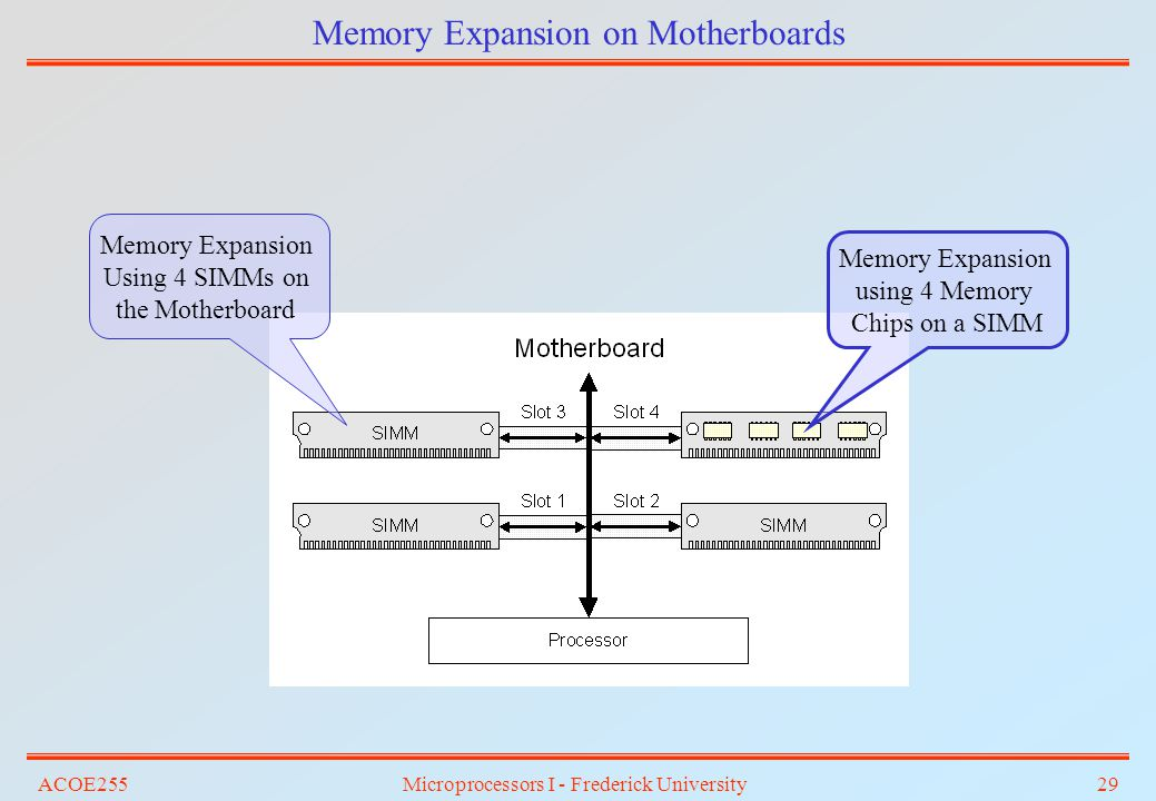 Memory Expansion on Motherboards