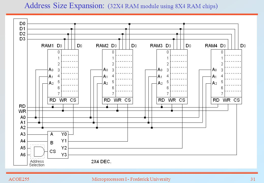 Address Size Expansion: (32X4 RAM module using 8X4 RAM chips)