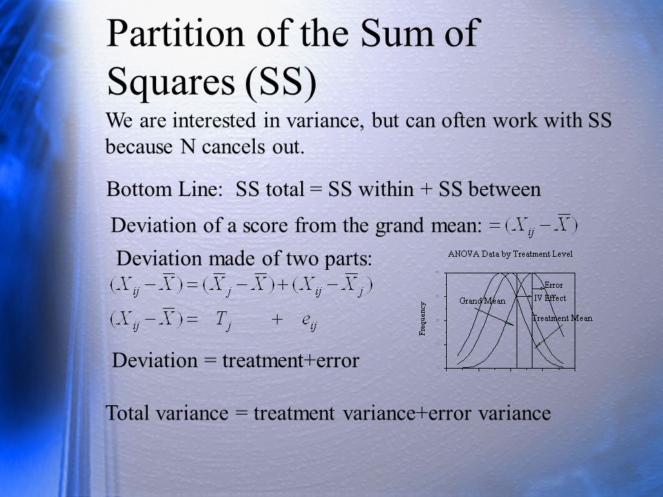 Partition of the Sum of Squares (SS)