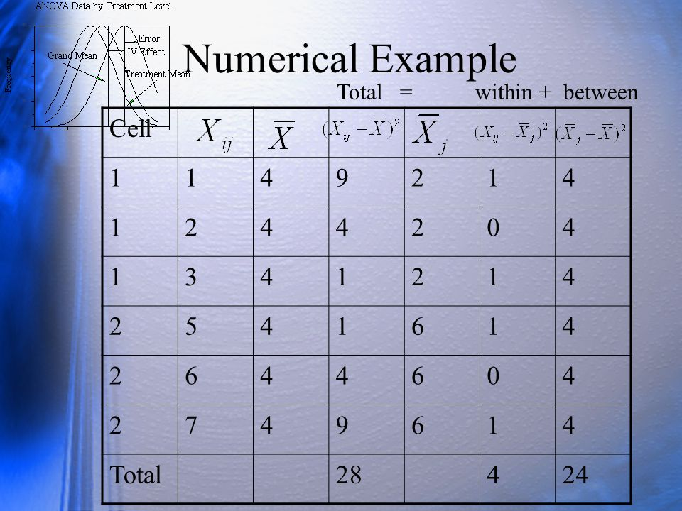 Numerical Example Cell 1 4 9 2 3 5 6 7 Total 28 24