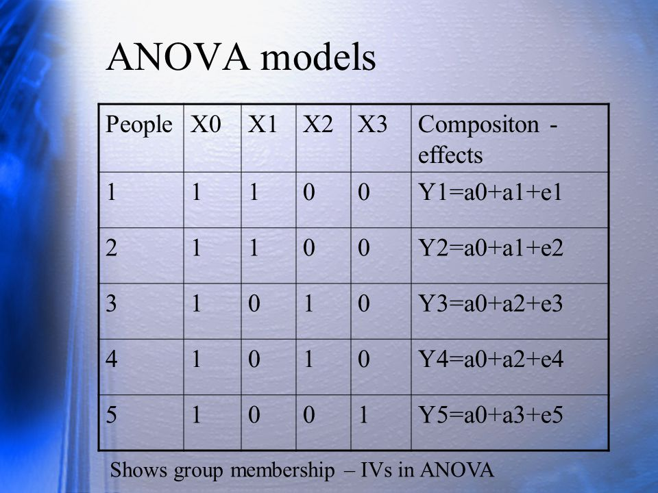 ANOVA models People X0 X1 X2 X3 Compositon - effects 1 Y1=a0+a1+e1 2