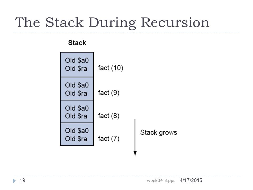 The Stack During Recursion