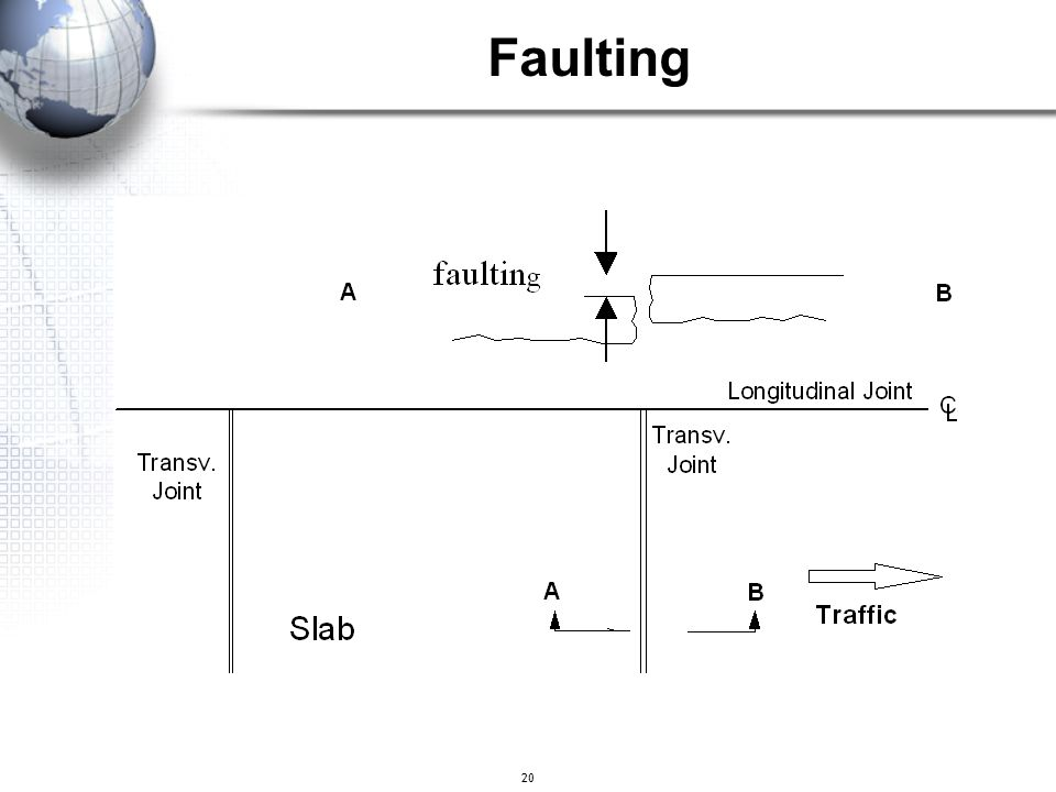 Faulting 20