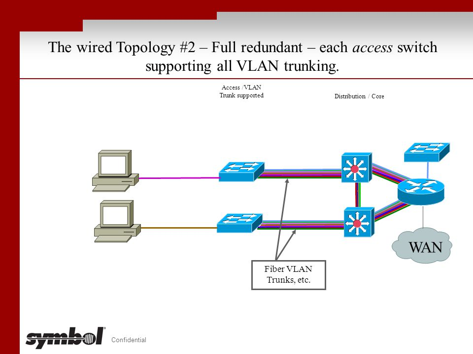 Access /VLAN Trunk supported