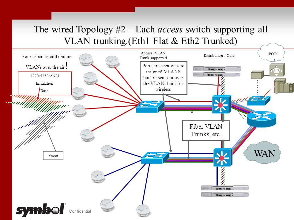 The wired Topology #2 – Each access switch supporting all VLAN trunking.(Eth1 Flat & Eth2 Trunked)