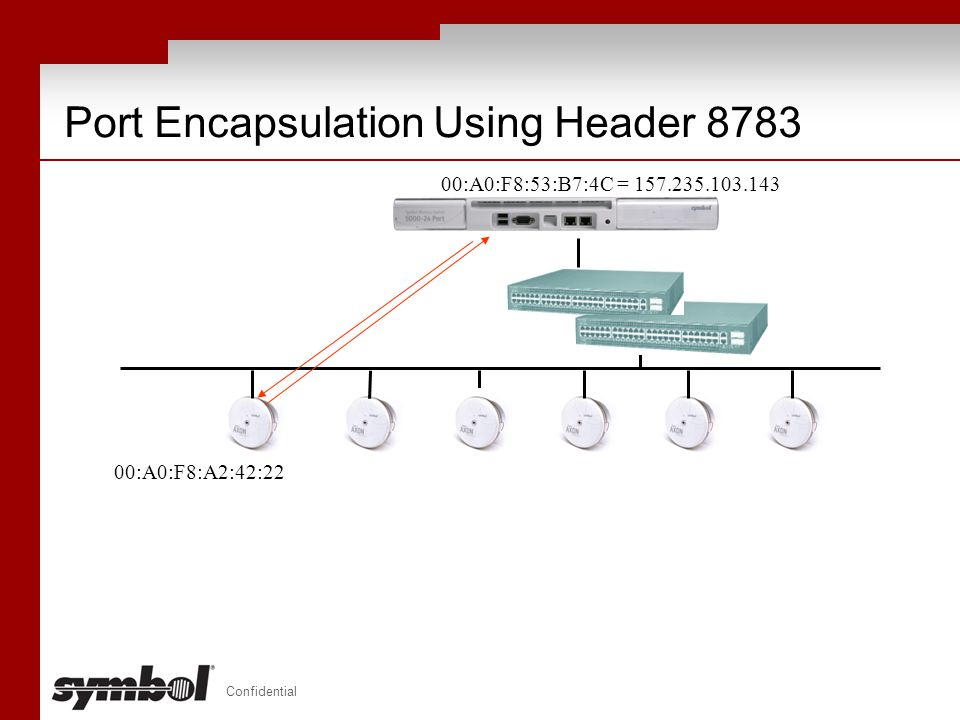 Port Encapsulation Using Header 8783