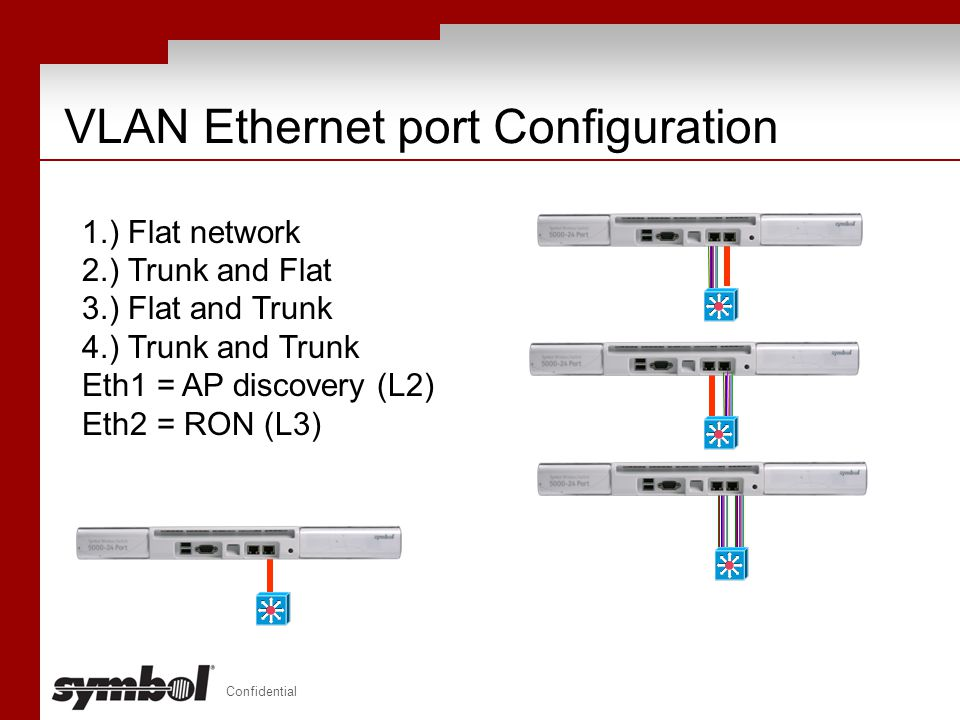 VLAN Ethernet port Configuration