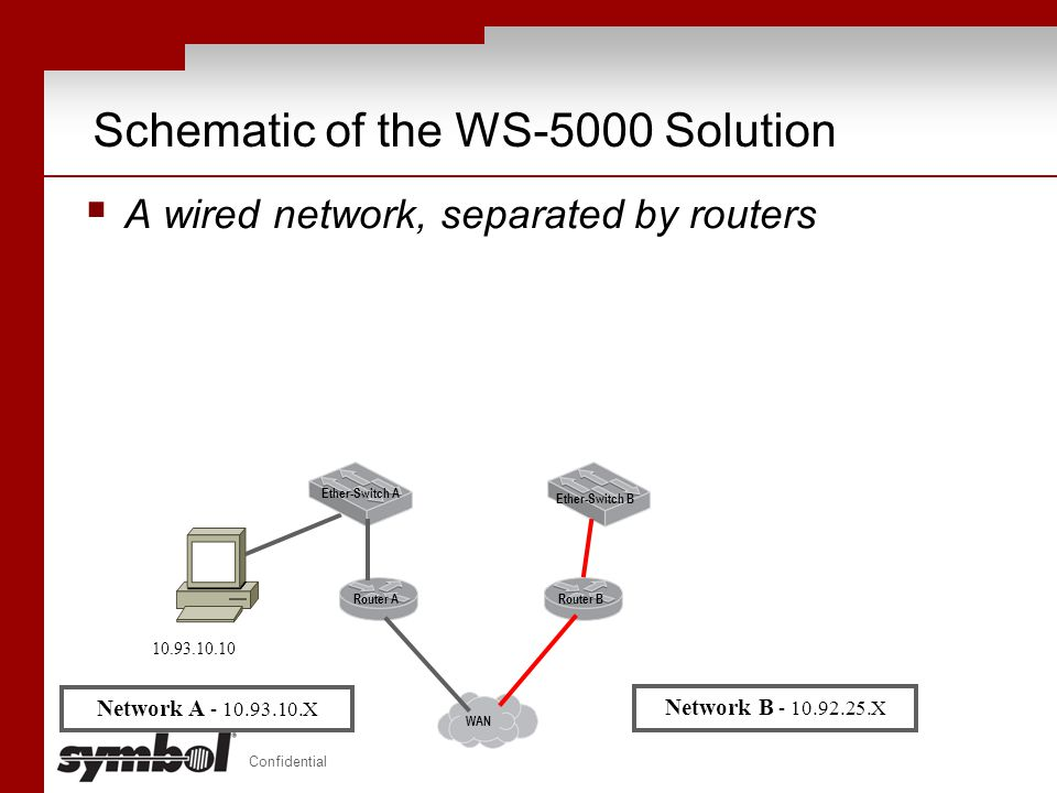 Schematic of the WS-5000 Solution