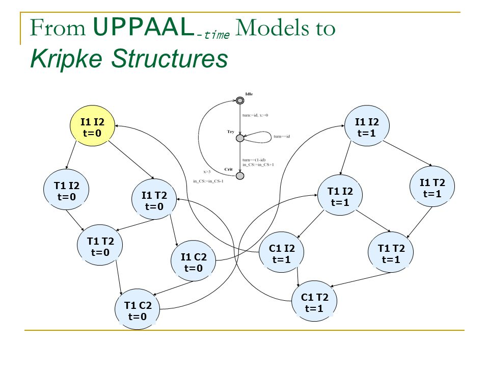 From UPPAAL-time Models to Kripke Structures