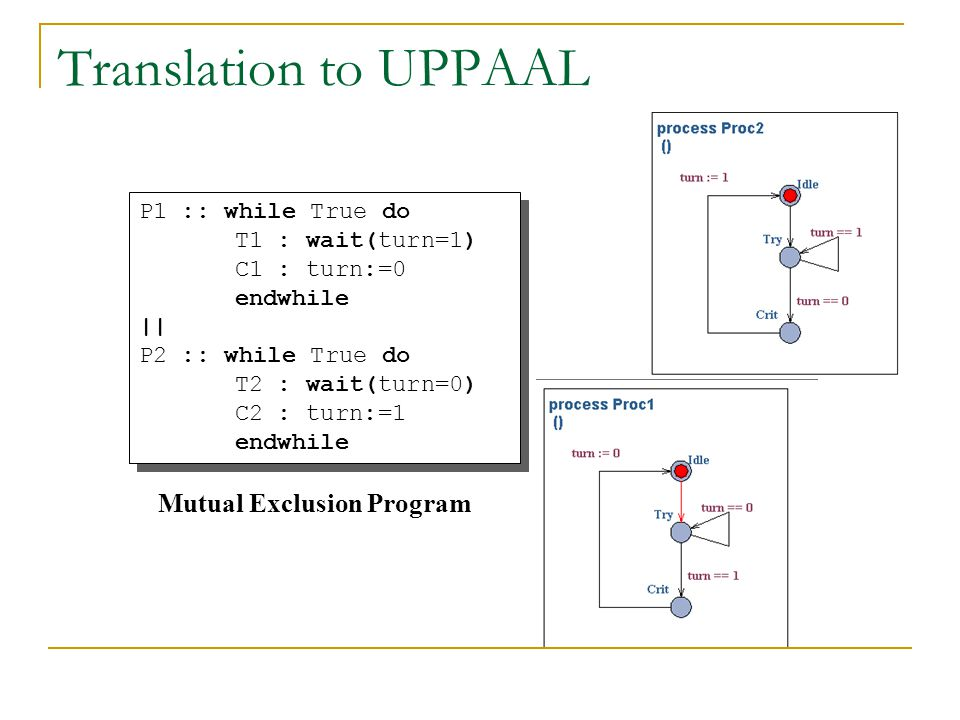 Translation to UPPAAL Mutual Exclusion Program P1 :: while True do