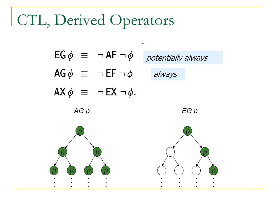 CTL, Derived Operators potentially always always AG p EG p p p p p p p