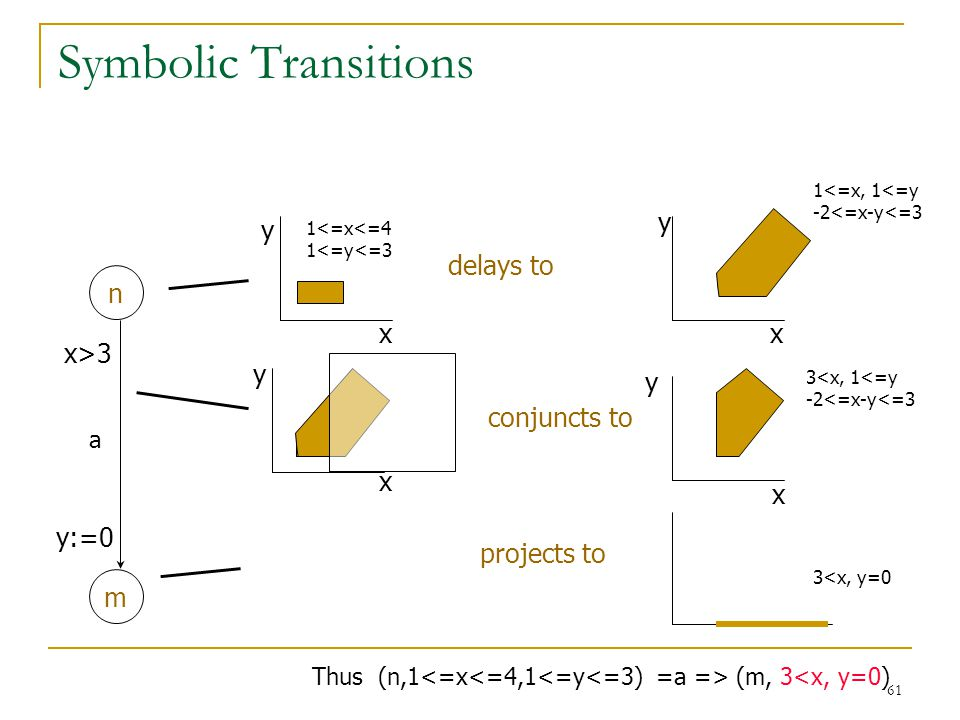 Symbolic Transitions y y delays to n x x x>3 y y conjuncts to x x