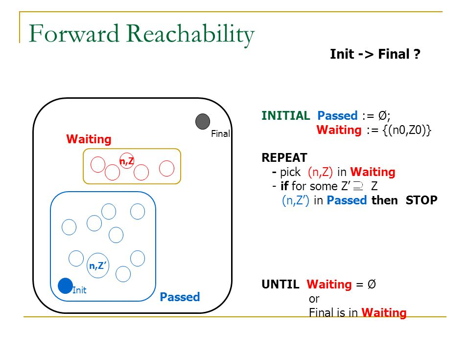 Forward Reachability Init -> Final INITIAL Passed := Ø;