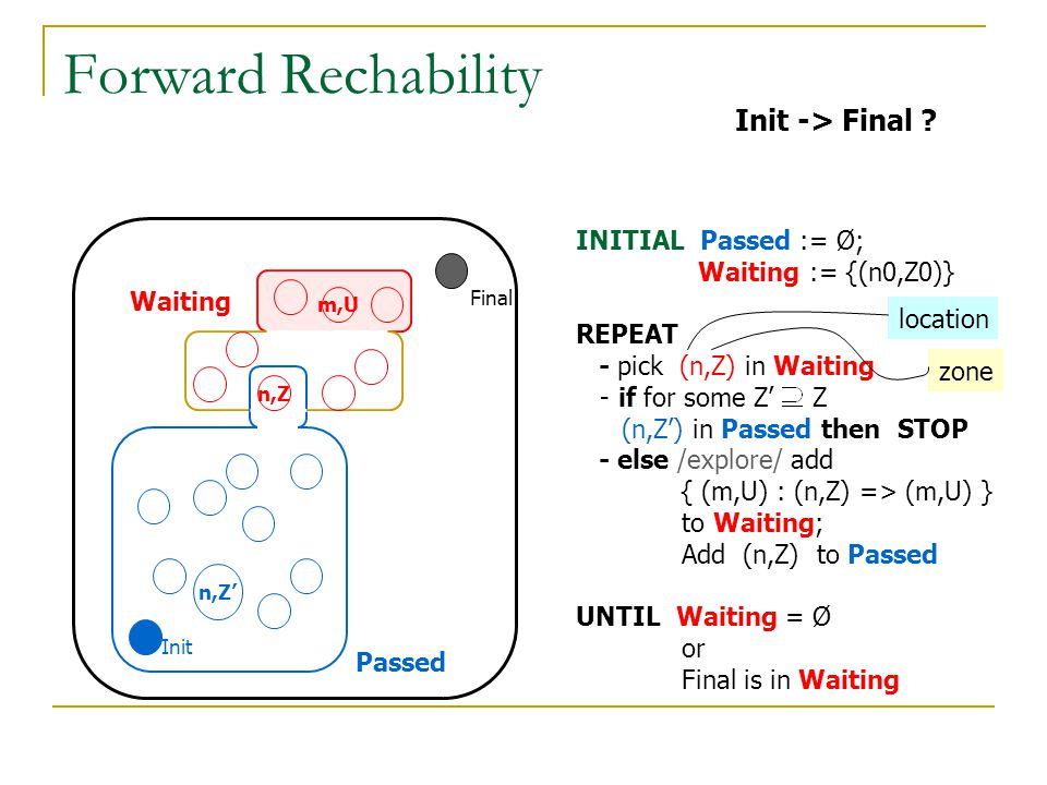Forward Rechability Init -> Final INITIAL Passed := Ø;