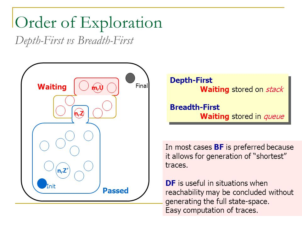 Order of Exploration Depth-First vs Breadth-First