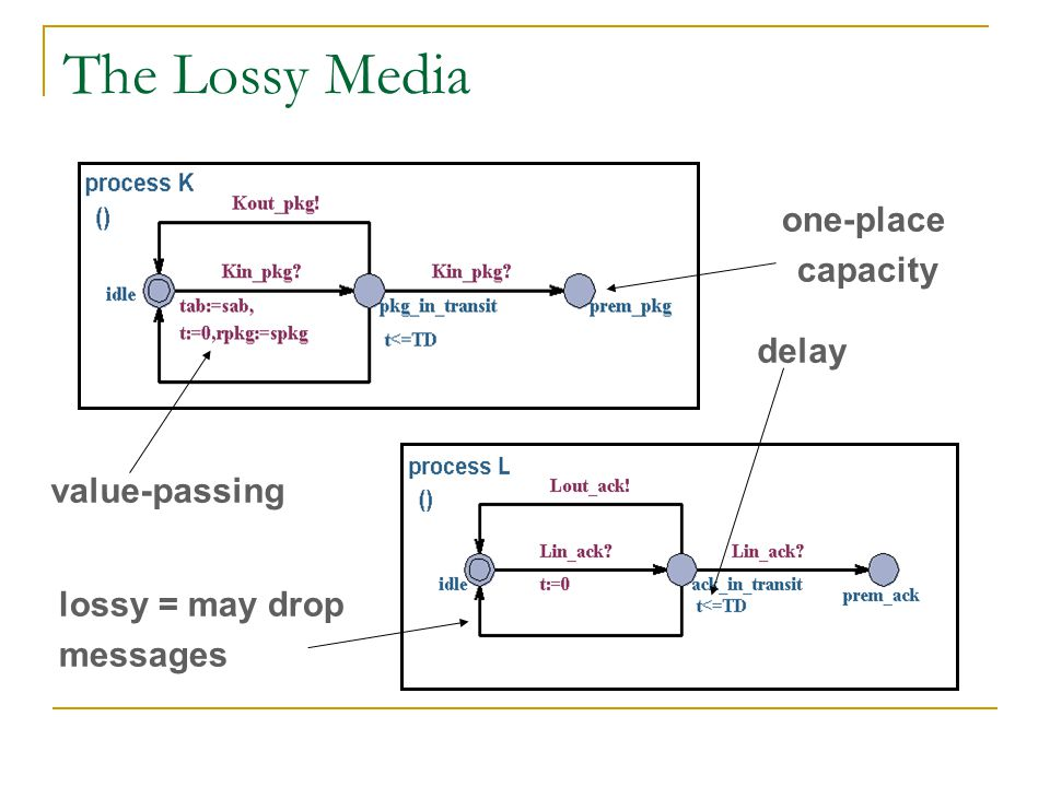 The Lossy Media one-place capacity delay value-passing