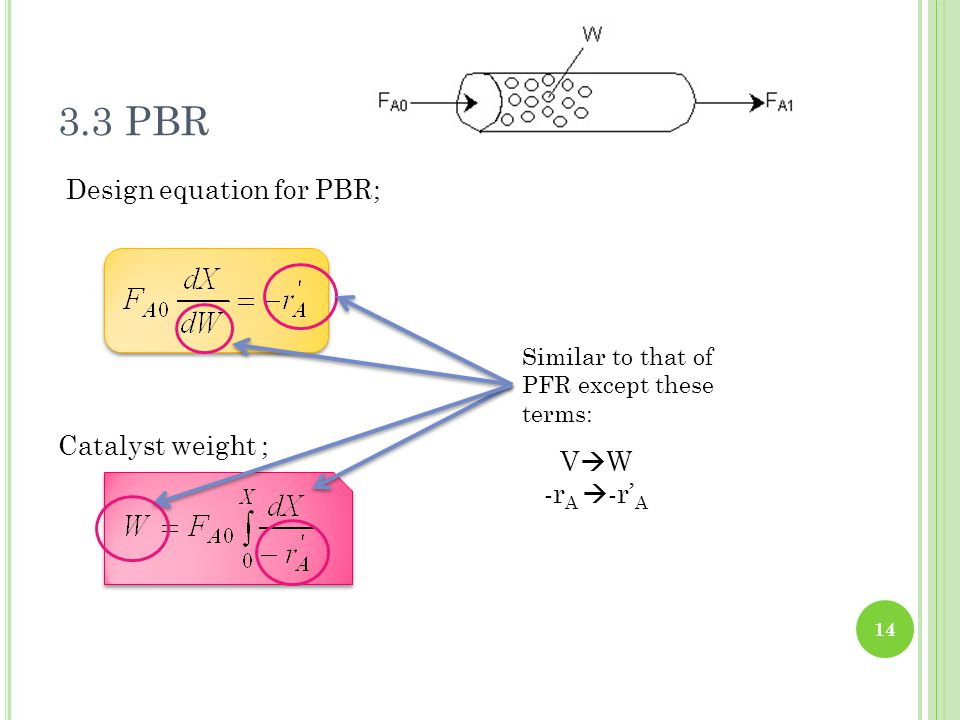 3.3 PBR Design equation for PBR; Catalyst weight ; VW -rA -r'A