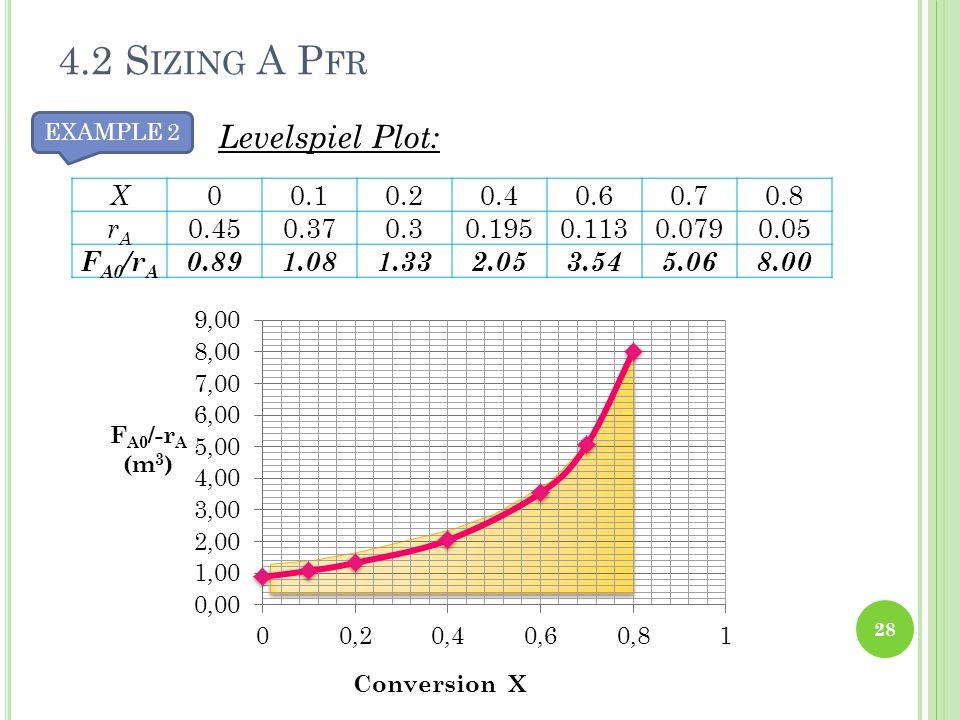 4.2 Sizing A Pfr Levelspiel Plot: X 0.1 0.2 0.4 0.6 0.7 0.8 rA 0.45