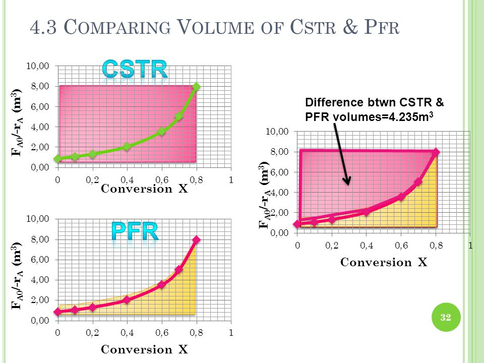 4.3 Comparing Volume of Cstr & Pfr