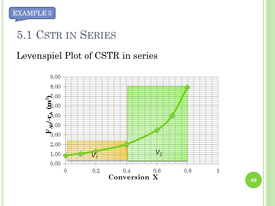 EXAMPLE 3 5.1 Cstr in Series Levenspiel Plot of CSTR in series V2 V1