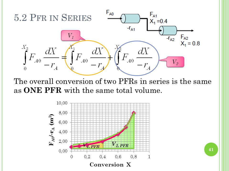5.2 Pfr in Series V1. V2. The overall conversion of two PFRs in series is the same as ONE PFR with the same total volume.