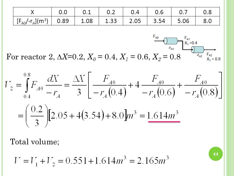 For reactor 2, ∆X=0.2, X0 = 0.4, X1 = 0.6, X2 = 0.8 Total volume; X