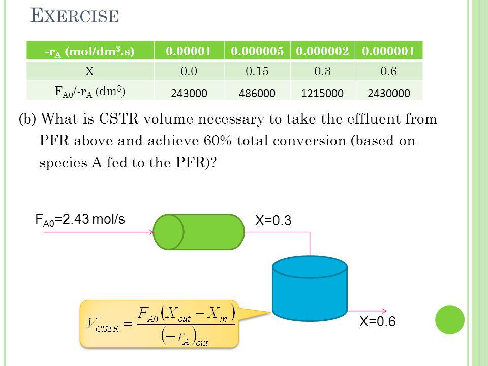 Exercise -rA (mol/dm3.s) 0.00001. 0.000005. 0.000002. 0.000001. X. 0.0. 0.15. 0.3. 0.6. FA0/-rA (dm3)