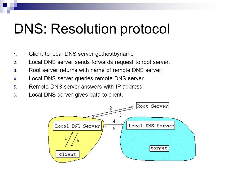DNS: Resolution protocol
