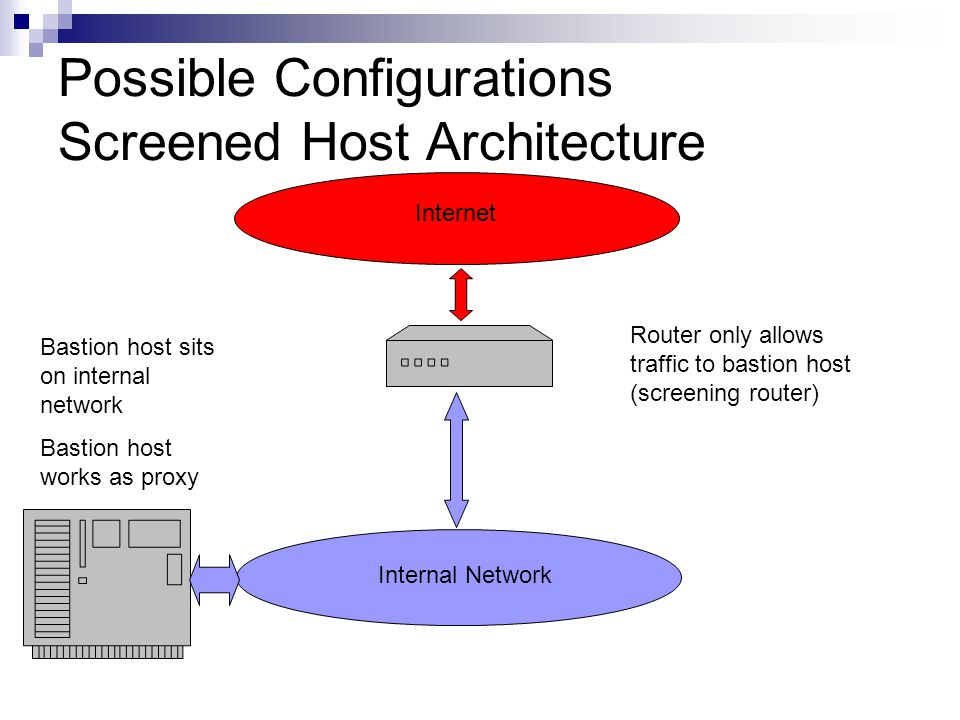 Possible Configurations Screened Host Architecture