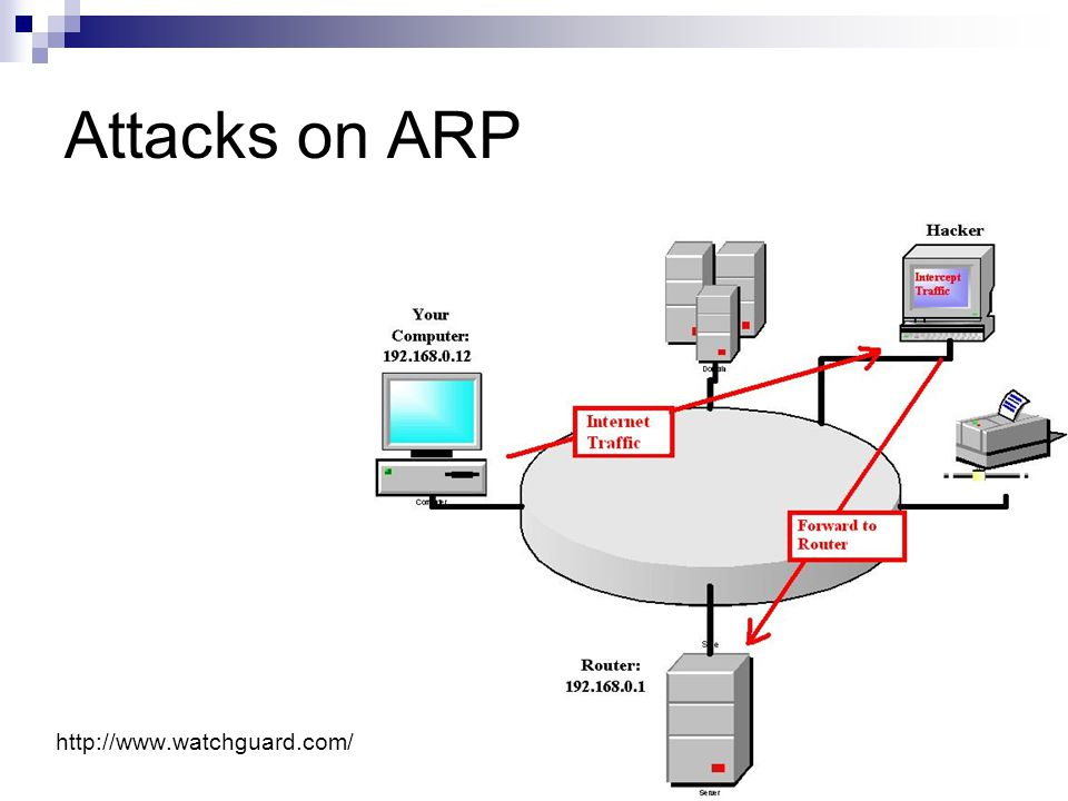 Attacks on ARP http://www.watchguard.com/