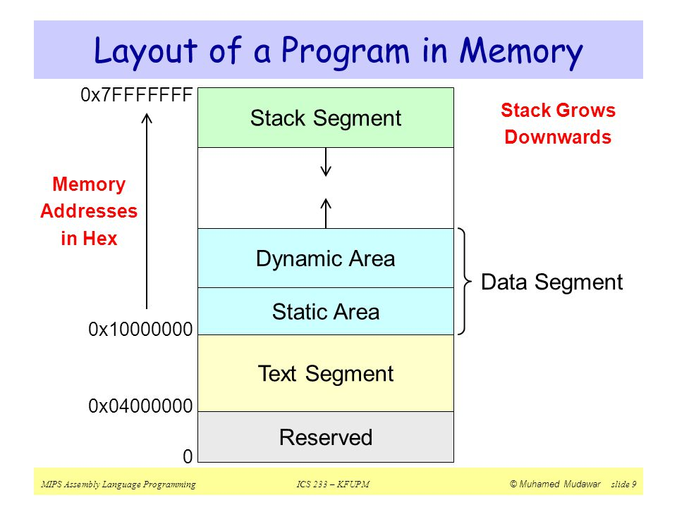 Layout of a Program in Memory