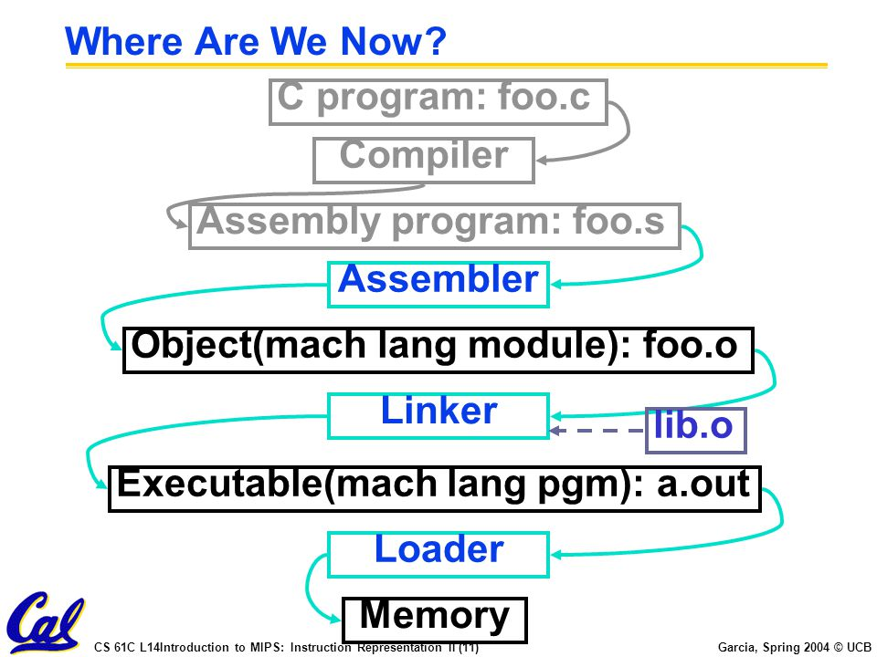 Where Are We Now C program: foo.c. Compiler. Assembly program: foo.s. Assembler. Object(mach lang module): foo.o.