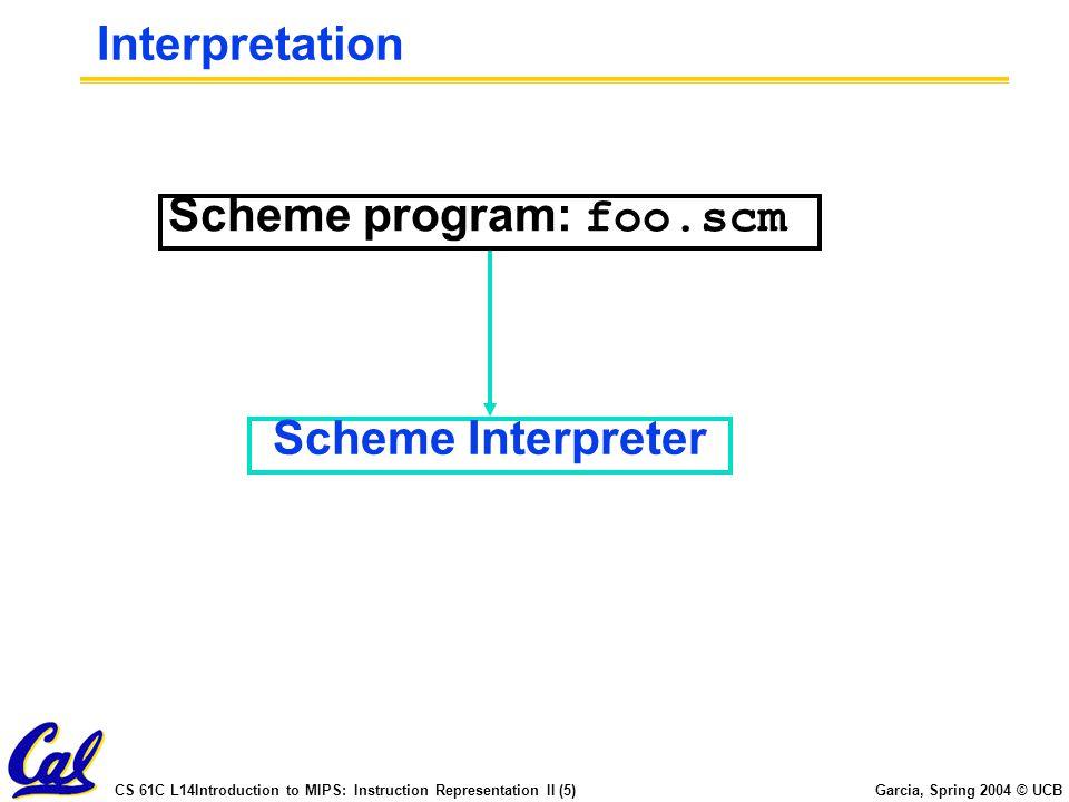 Interpretation Scheme program: foo.scm Scheme Interpreter