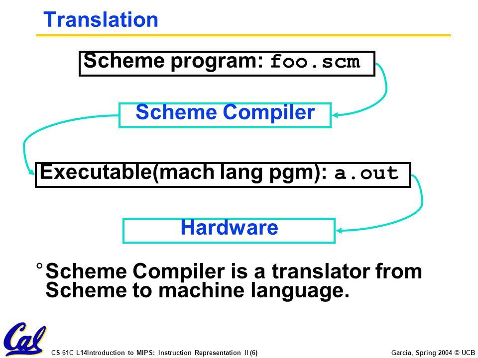 Translation Scheme program: foo.scm. Scheme Compiler. Executable(mach lang pgm): a.out. Hardware.