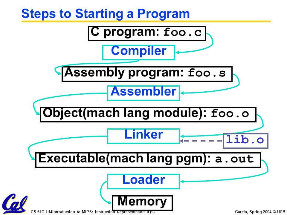 Steps to Starting a Program