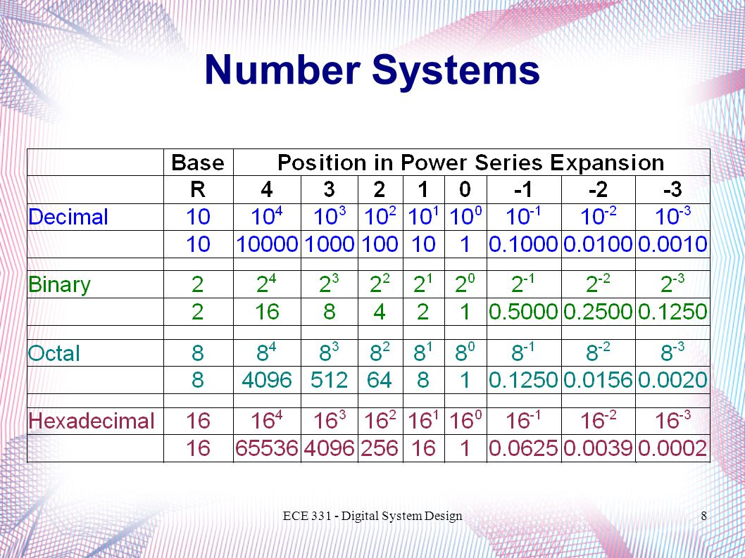ECE 331 - Digital System Design