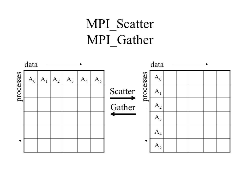 MPI_Scatter MPI_Gather