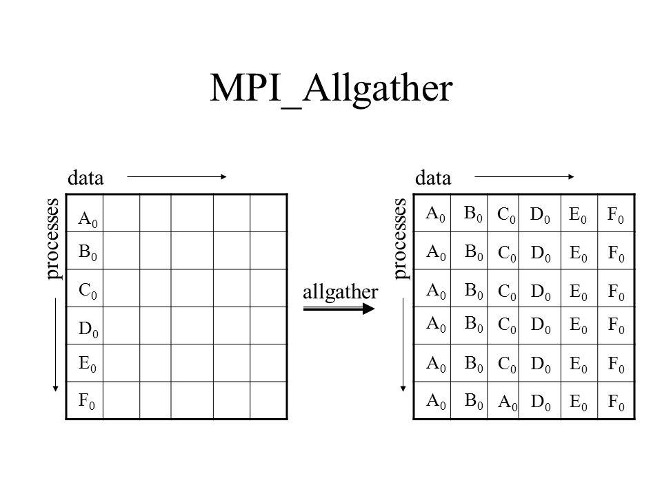 MPI_Allgather data data processes processes allgather A0 B0 C0 D0 E0
